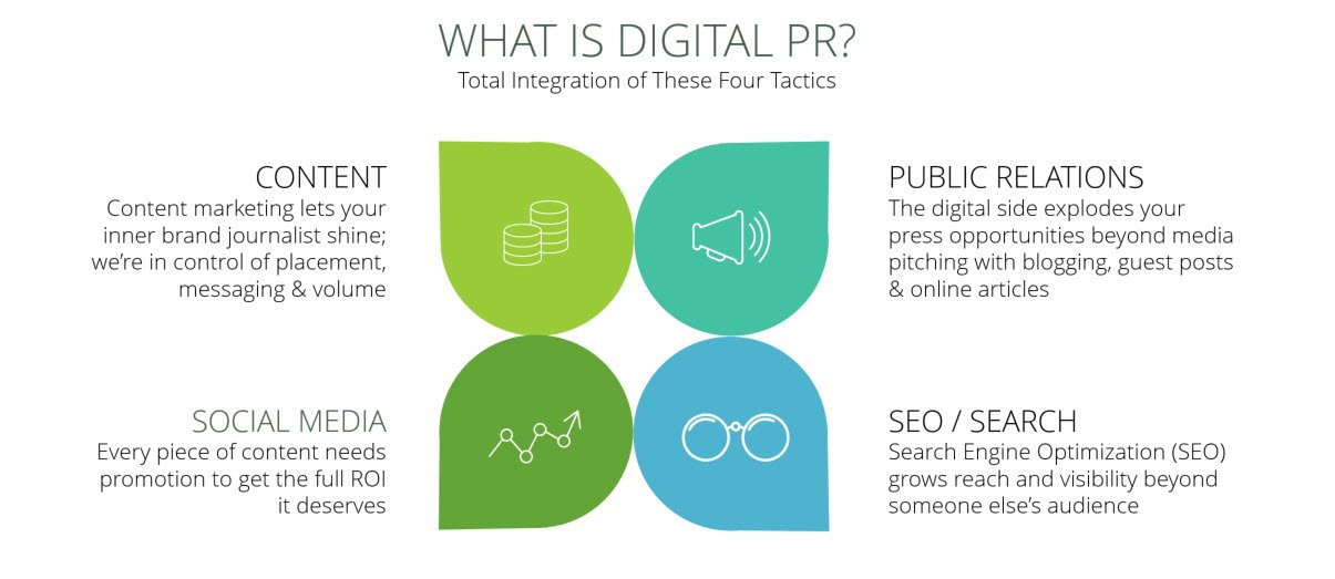 Digital Public Relations Image