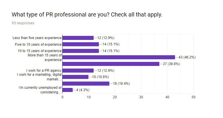 SEO for PR survey Q1 - What type of PR professional are you?