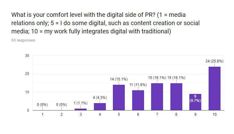SEO for PR survey Q2 - What is your comfort level with digital public relations?