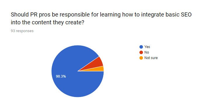SEO for PR survey Q4 - should PR pros be responsible for integrating basic SEO in their content?