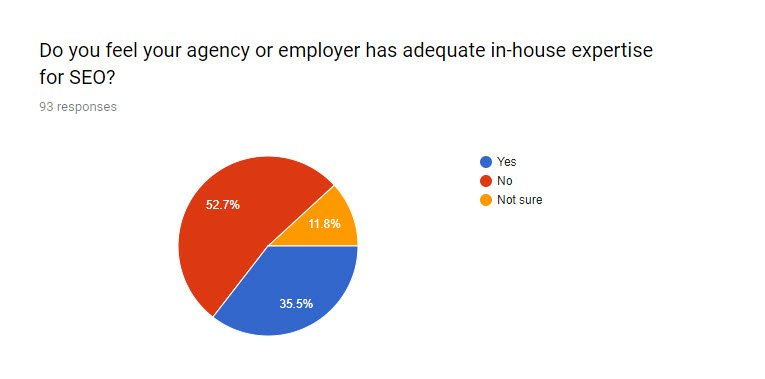 SEO for PR survey Q5 - Does your agency or employer have adequate in-house SEO expertise?