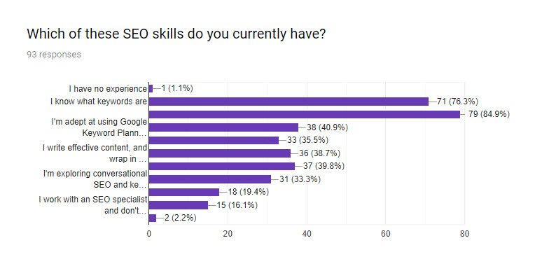 SEO for PR survey Q7 - Which of these SEO skills do you currently have