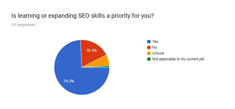 SEO for PR survey Q8 - Is learning SEO skills a priority for you?